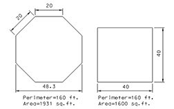 Octagon vs. square design (by Fowler)